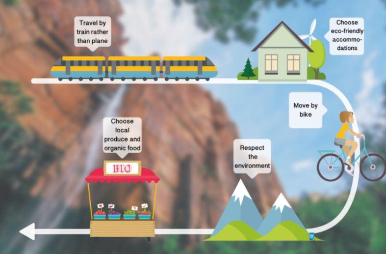 Eco-friendly Travel Options