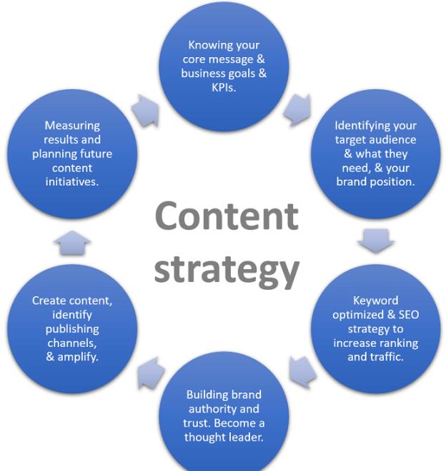 Define Your SEO & Content Strategies